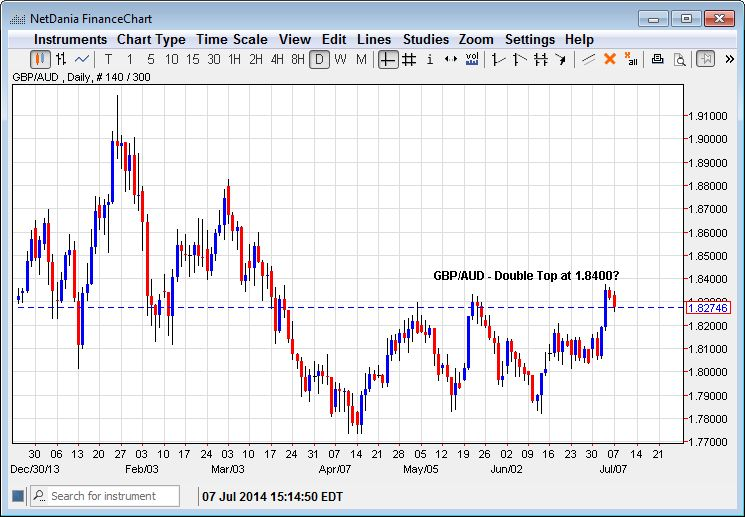 GBP/AUD – Double Top at 1.8400?