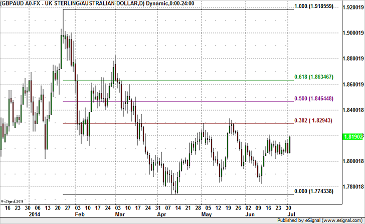 GBP/AUD Aiming for 1.83