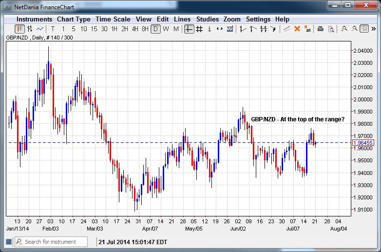 GBP/NZD – At the Top of the Range?