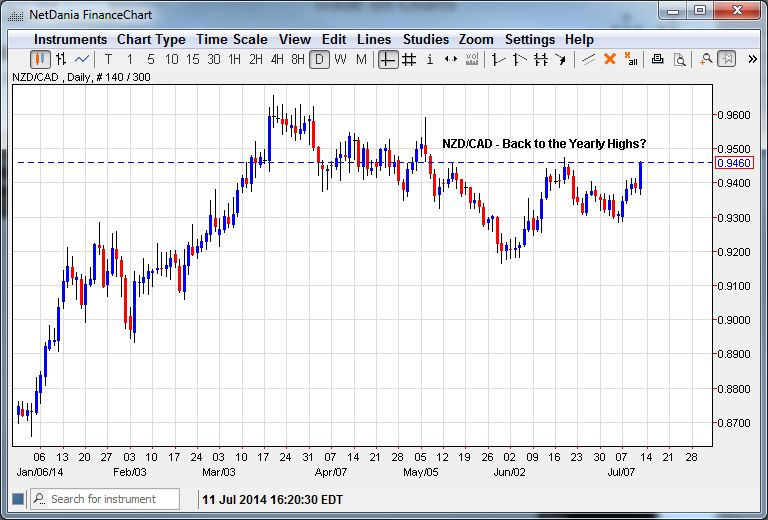 NZD/CAD – A Test of the Yearly Highs?
