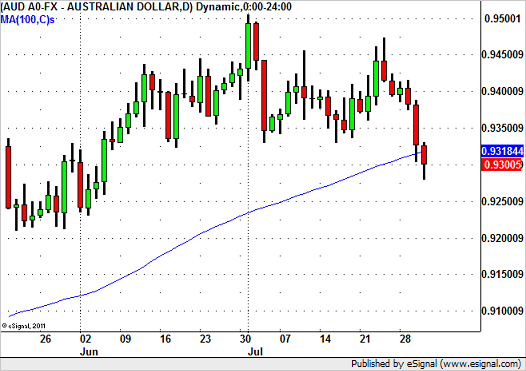 AUD/USD Breaks 100-day SMA
