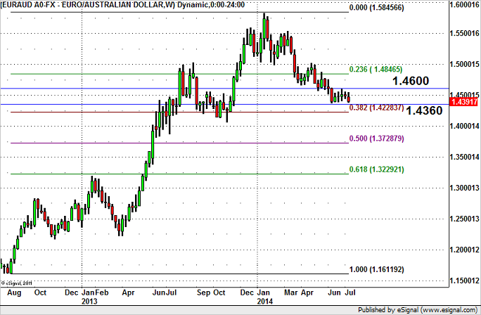 Will EUR/AUD Hit Fresh 2014 Lows?