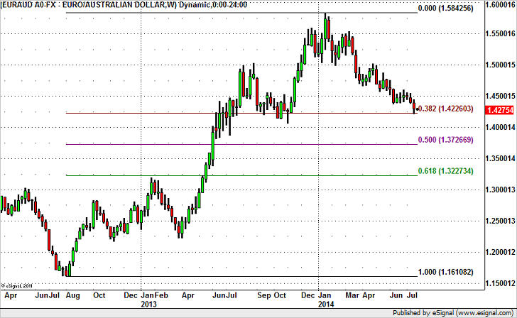 Will EUR/AUD Hit Fresh Yearly Lows?
