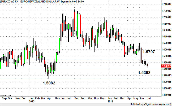 Will EUR/NZD Continue to Fall?