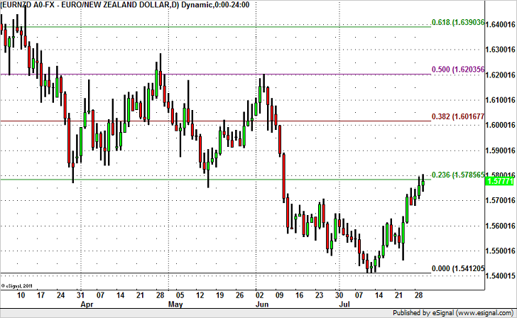 Is EUR/NZD Headed for 1.60?