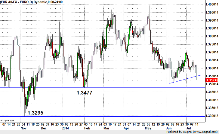 EUR/USD Gunning for 2014 Lows