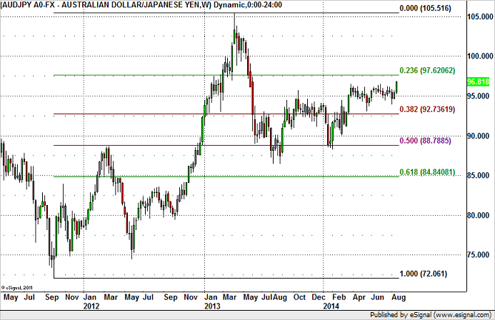 How High Can AUD/JPY Fly?
