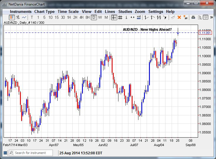 AUD/NZD – How High Can it Go?