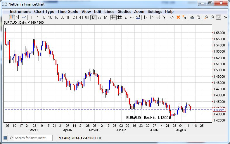 EUR/AUD – Back to 1.4200?