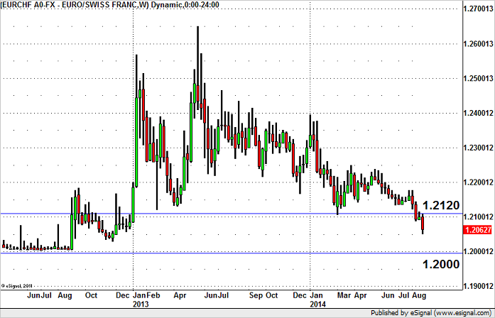 EUR/CHF – Position for a Bottom