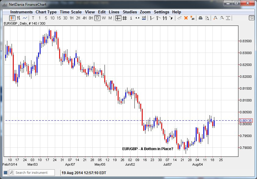 EUR/GBP – Making a Bottom?