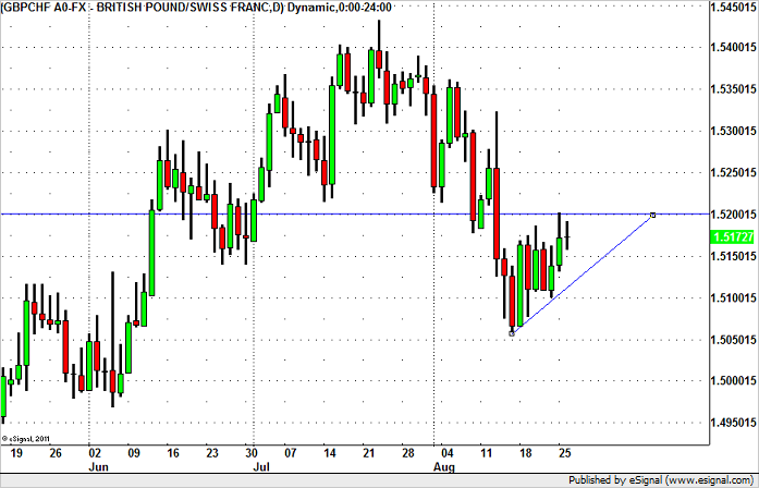 GBP/CHF – Potential for Upside Break
