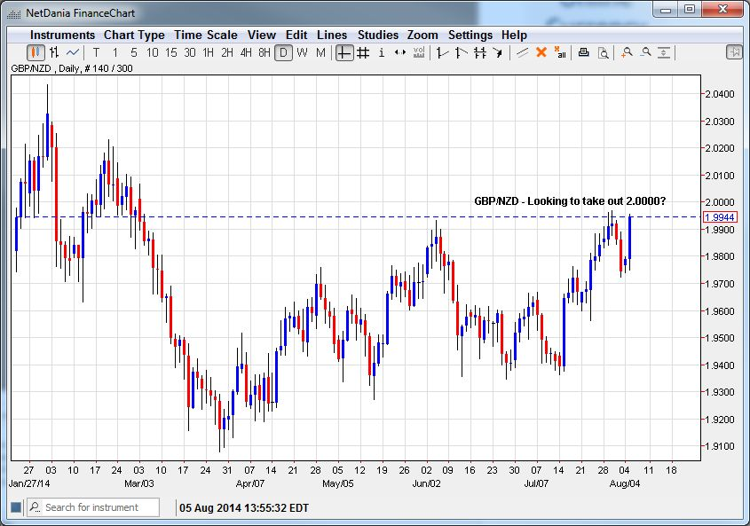 GBP/NZD – Ready to Take Out 2.0000?