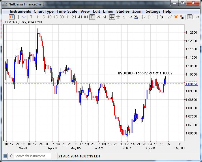 USD/CAD – Topping Out at 1.1000?