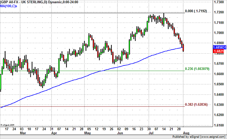 Is GBP/USD Due for a Recovery?