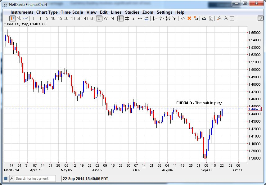 EUR/AUD – The Pair in Play