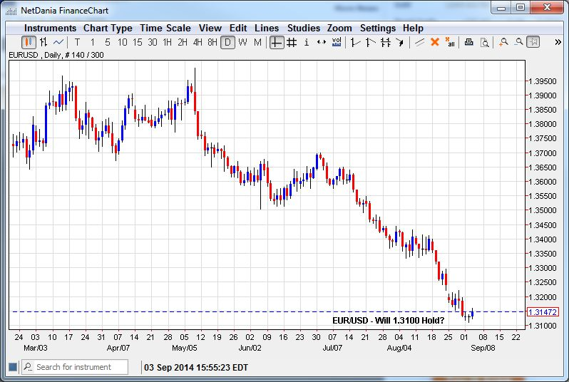 EUR/USD – Will 1.3100 Hold?