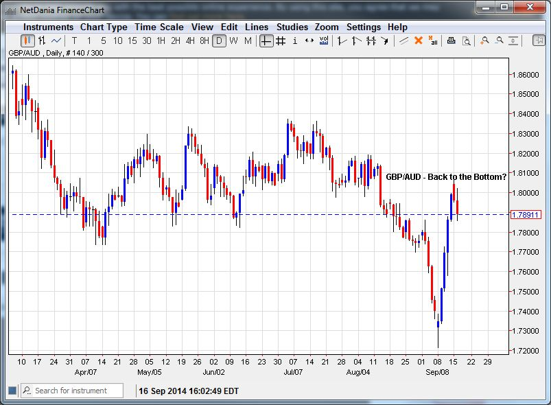 GBP/AUD – Back to the Bottom?
