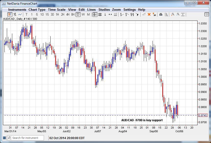AUD/CAD – 9700 is a Key Support