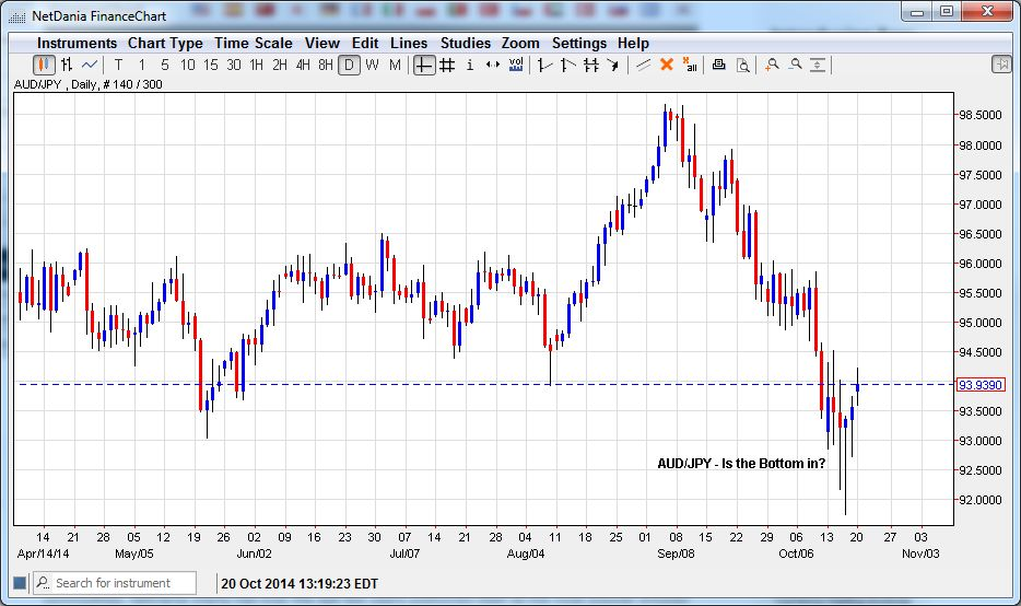 AUD/JPY Is the Bottom In?