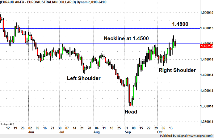 Why EUR/AUD Could Hit 1.48