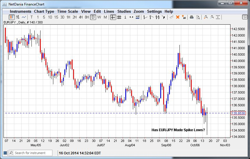 Has EUR/JPY Made Spike Lows?