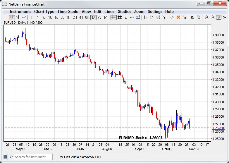 EUR/USD – Back to 1.2500?
