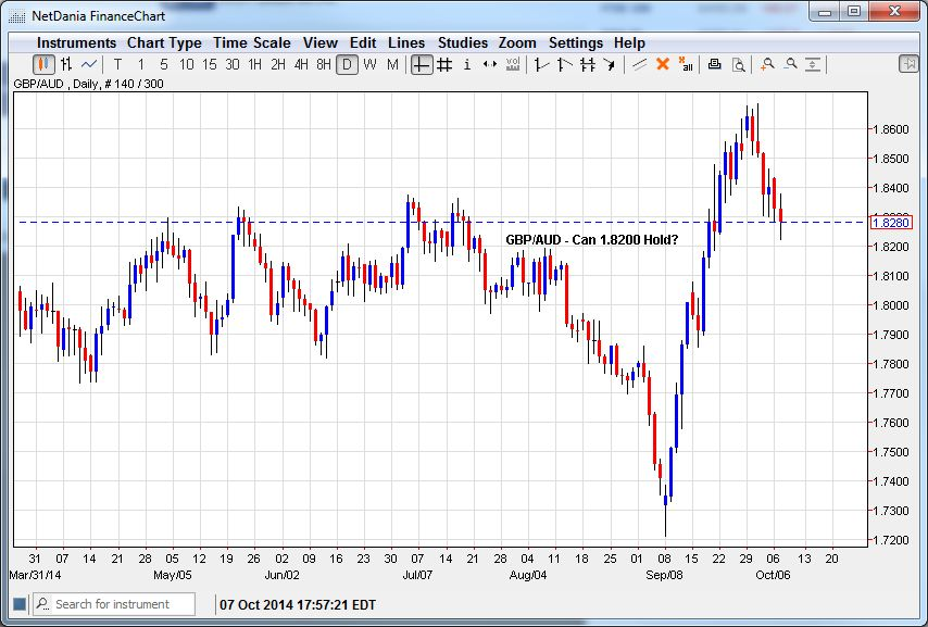 GBP/AUD- Can 1.8200 Hold?