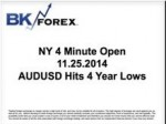 BK VIDEO – NY 4 Minute Open 11.25.2014 AUDUSD Hits 4 Year Lows