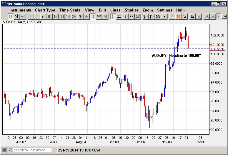 AUD/JPY – Heading to 100.00?