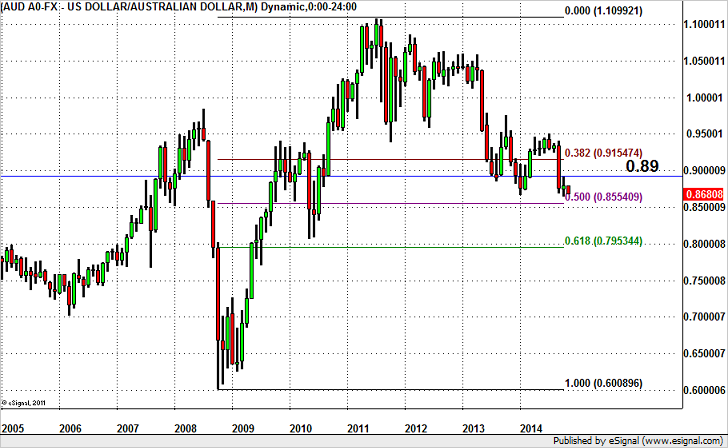 AUD/USD – Gunning for Fresh 4 Year Lows?
