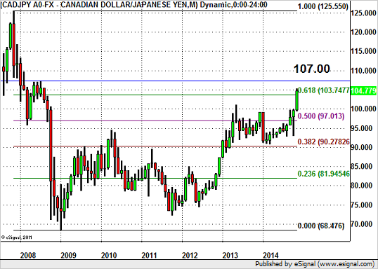 Will CAD/JPY Close Above 105?