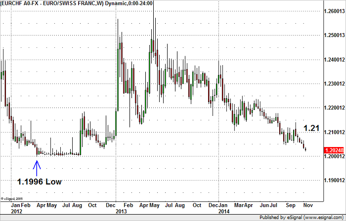 EUR/CHF – Is Intervention Coming?
