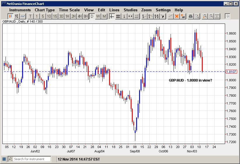 GBP/AUD – 1.8000 in view?
