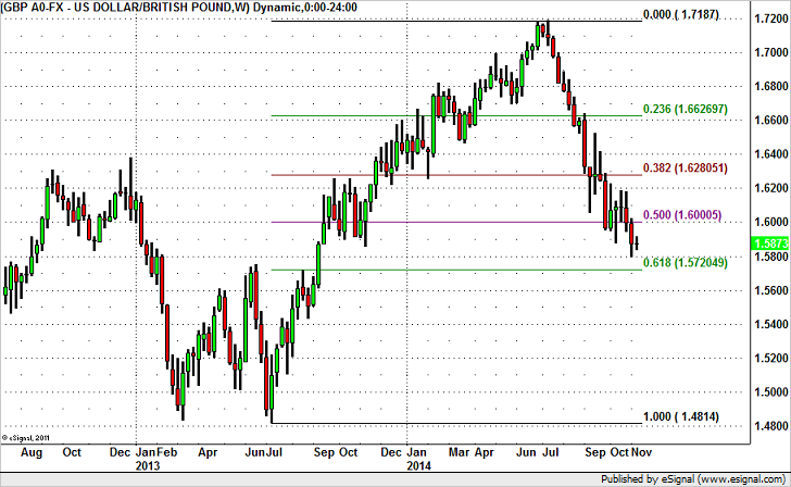 GBP/USD – Pause or Bottom?