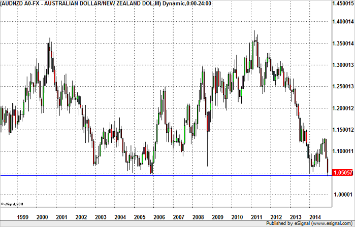 AUD/NZD – Pause or Bottom at 1.05?