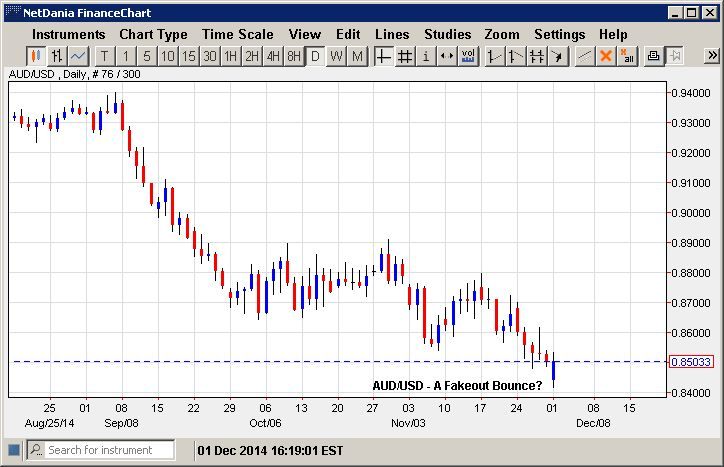 AUD/USD – A Fakeout Bounce?