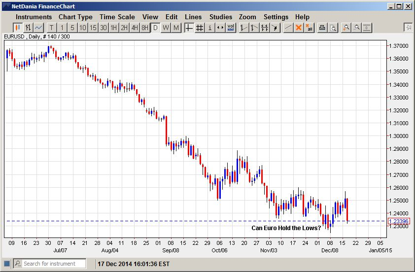 Can Euro Hold the Lows?