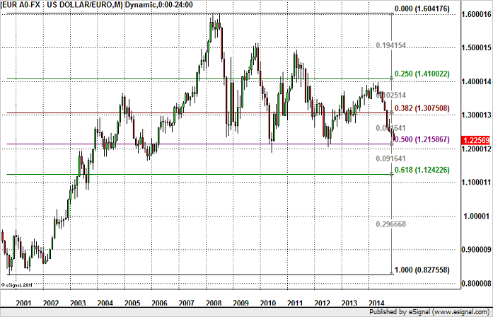 Why EURO Could Hit Fresh Lows Before Year End