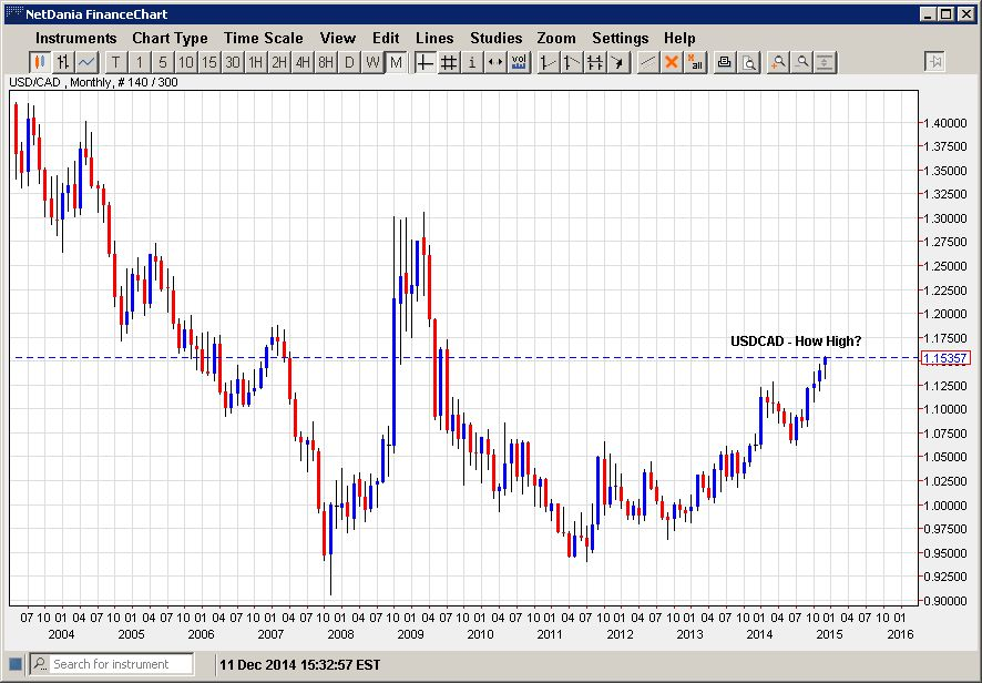 USDCAD – How High?