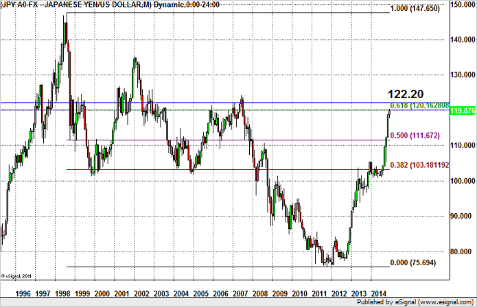 USD/JPY Hits 120, What Next?