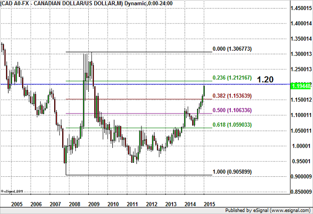 USD/CAD – Potential Failure at 1.20