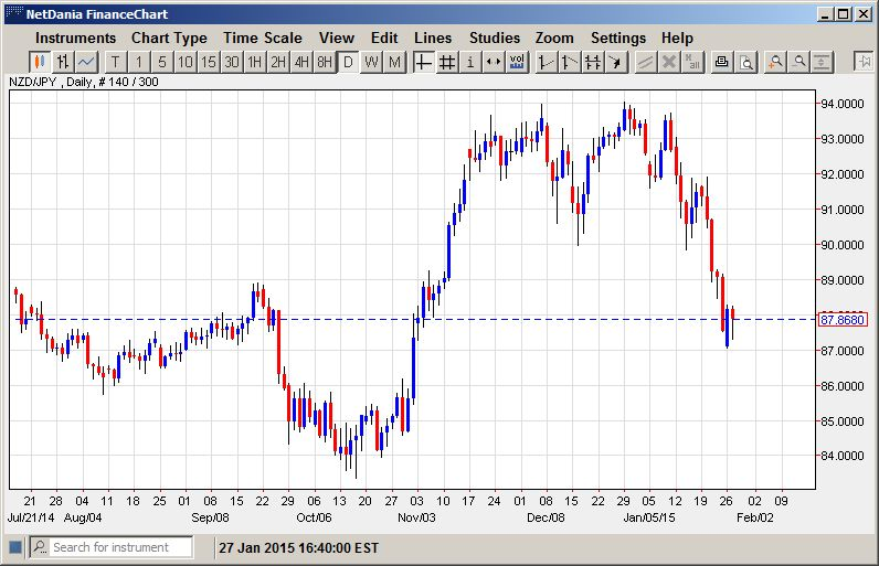 What's Next for NZD/JPY?