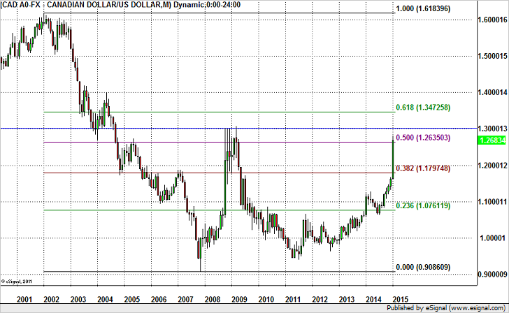 BK Hot Chart – USD/CAD to 1.30?