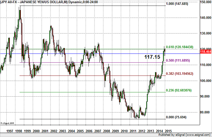 BK Hot Chart – USD/JPY Upside