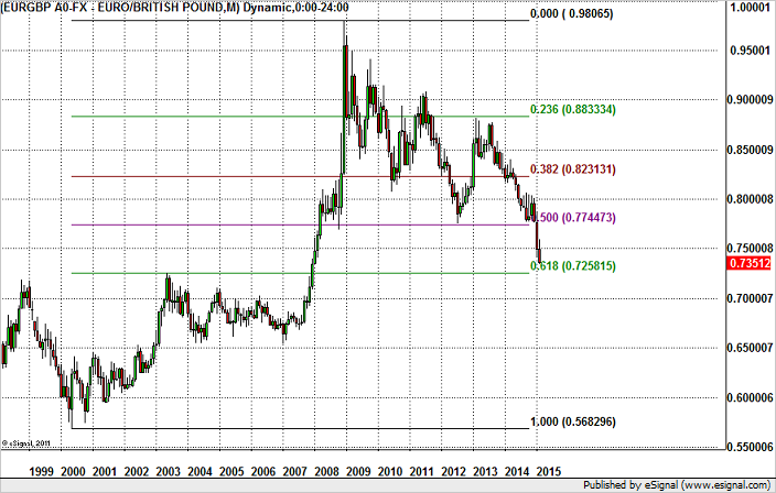 BK Hot Chart EUR/GBP Headed for 0.7260