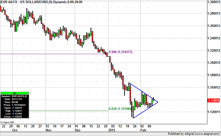 Euro – Prime for a Breakout