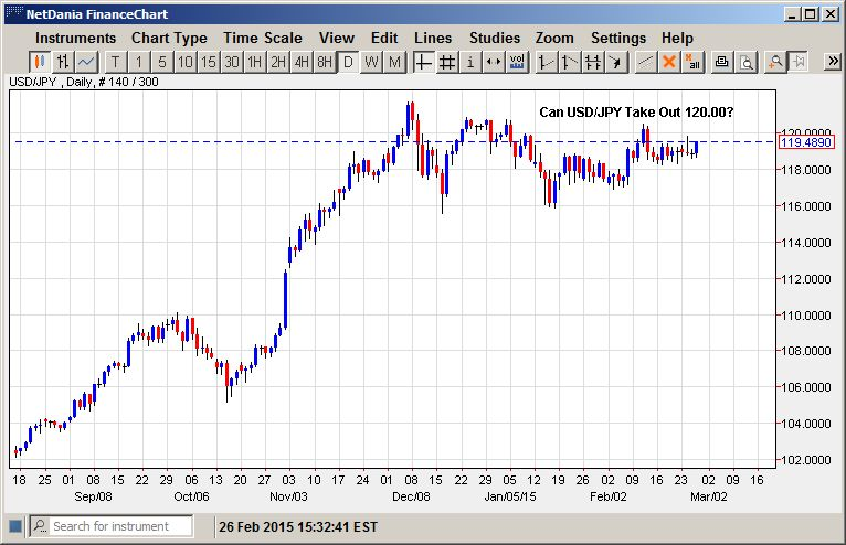 Can USD/JPY Take Out 120.00?