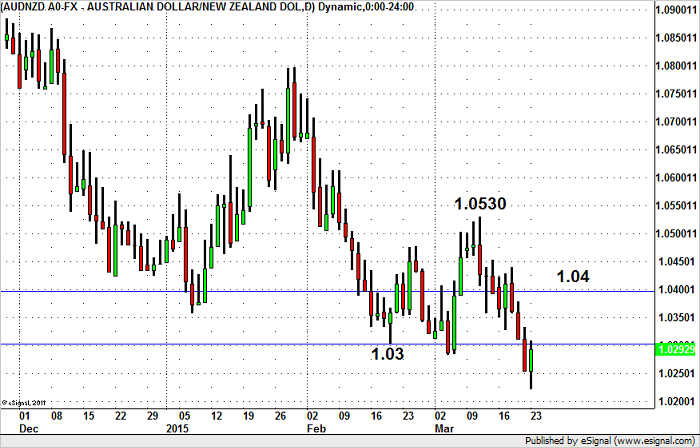 AUD/NZD Still Headed for Parity?