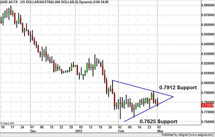 AUD/USD – Counting Down to Breakout